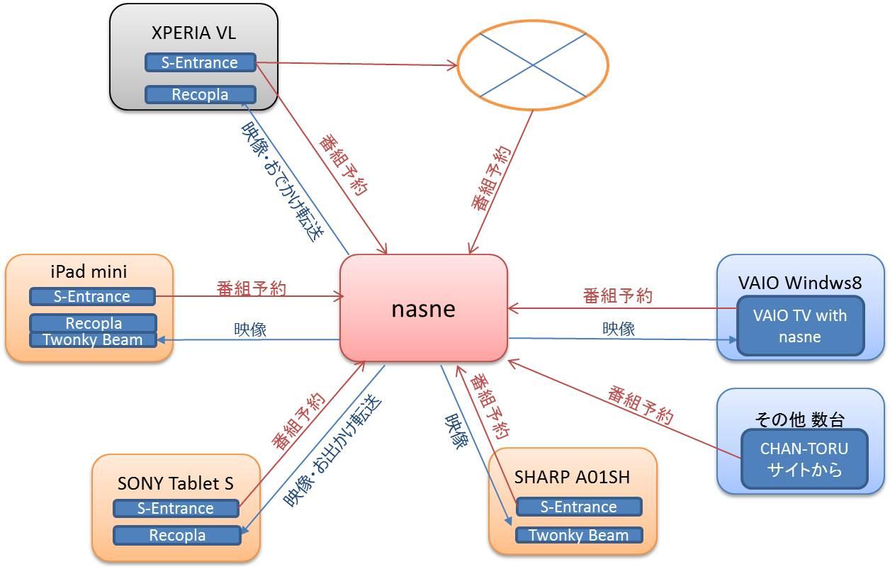 my nasne network